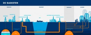 gazprom-infographic-gasketen